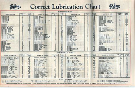 Lubrication Chart Gallery