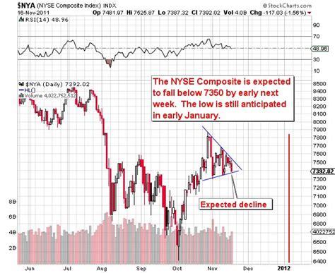 Stock Market Next Leg Down :: The Market Oracle