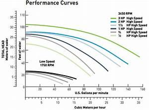 Pentair Whisperflo Energy Efficient 1 Hp Full Rate  Wfe