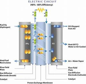 Composites Fuel Growth Of Fuel Cell Technology