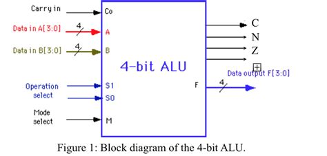 Logic Diagram Of 1 Bit Alu by Solved Design A 4 Bit Alu With 3 Function Select Inputs