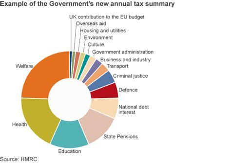 truth  welfare spending facts  propaganda