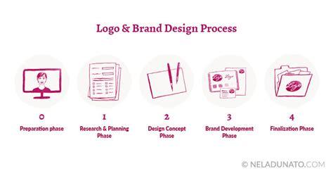 the difference between the 100 logos 1 000 logos and 10 000 logos nela dunato art design