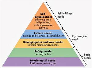maslow's hierarchy of needs theory essay application letter ghostwriting site cheap problem solving ghostwriter websites ca