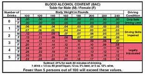 Limitations Of Bac Calculators And Charts