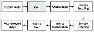 Basic Architecture Of Jpeg2000 Encoder And Decoder