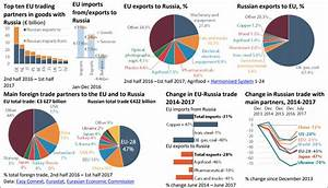 Russia-EU trade recovering firmly in the teeth of ...