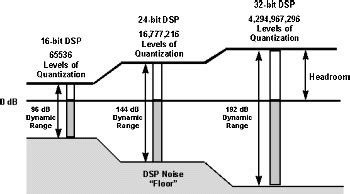 relationship of data word size to dynamic range and signal