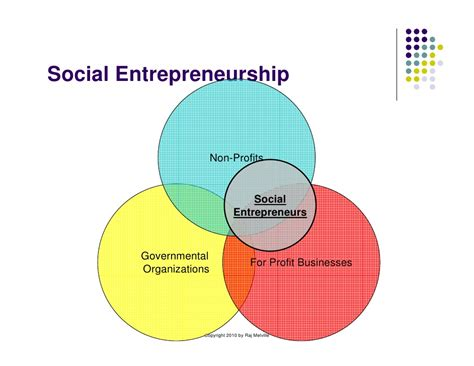 Social Entrepreneurship. Colleges Online With Free Laptop. Checks For Quickbooks Online. Lake Wylie Assisted Living Static Vs Dynamic. Video Asset Management Comerica Student Loans. Radiology Tech Schools In Florida. Farm Bureau Auto Insurance Quotes. Lite1 4 Email Extractor Best Ac Unit For Home. Installing Virtual Machine Hit And Run Fine