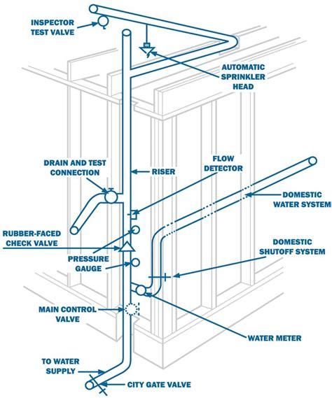 average cost of sprinkler installation 25 best ideas about fire sprinkler system on pinterest fire training fire extinguisher