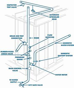 25 best ideas about fire sprinkler system on pinterest With home fire sprinkler system design