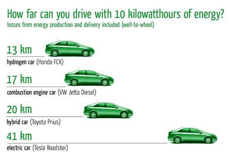 Electric Car Engine Efficiency by Driフォーラム