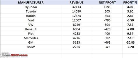 Actual Revenues & Profits Of Car Manufacturers (via