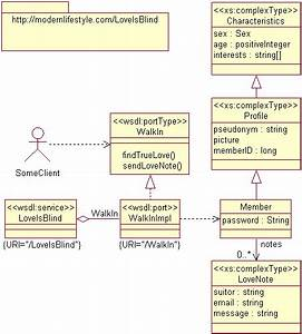 Uml For Web Services