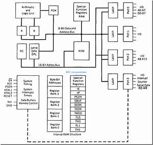 Block Diagram 8051