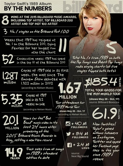 taylor swifts   year anniversary  chart facts