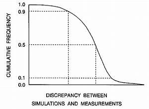 Cumulative Frequency Diagram