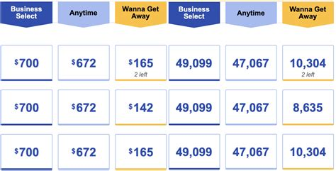 Southwest offers a few different credit cards. Compare the Best Southwest Credit Card Offers for 2020
