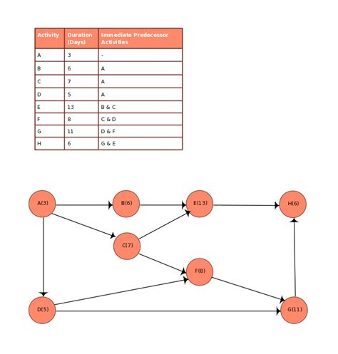 aon chart template pert diagram click  image