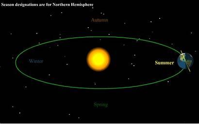 Seasons Sun Earth Around Rotation Its Tilt