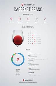 Cabernet Franc Wine Guide | Wine Folly
