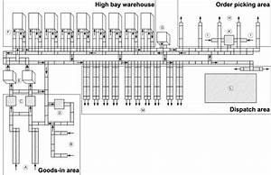 Layout Of A Distribution Center