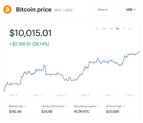 You can increase the retail and wholesale price margins by increasing the retail price, decreasing the manufacturers selling price or a combination of the comex's market price for gold is closed, but is at $1,274.70, and is slowly decreasing. Bitcoin Smashes Through $10,000 As Bull Run Suddenly ...