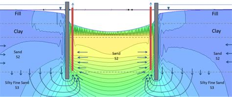 Groundwater Modeling | Griffin Dewatering