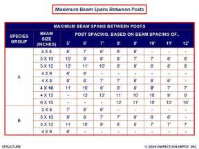 beam span chart how far can a deck beam span ayucar com