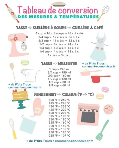convertisseur mesures cuisine comment convertir les cups en grammes dans les recettes