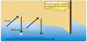 Longshore Drift Diagram  Explicaci U00f3n  U00fatil Para Complementar La Clase
