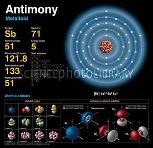 Antimony, atomic structure - Stock Image C018/3732 ...