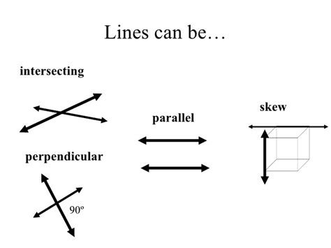 Pointslinesplanesrays, Segments And Parallel
