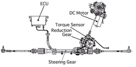 Cara Kerja Power Steering by Pagetitle Gt