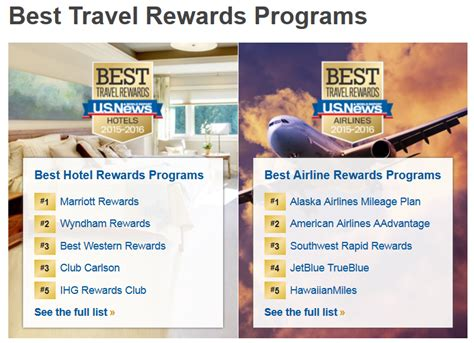 news world report  travel rewards programs