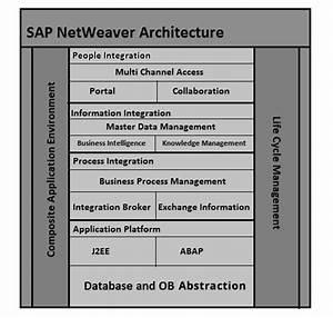 Sap Netweaver Architecture