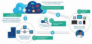 Microsoft Enterprise Mobility   Security  Em S