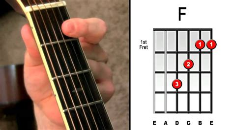 master   chord  easy steps electric acoustic