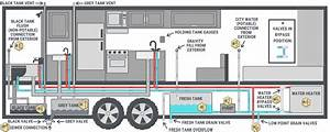 The Rv Plumbing System  How It Works Step