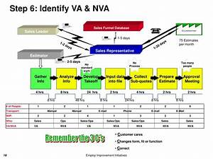 ppt value stream mapping powerpoint presentation id With va nva analysis template