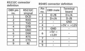 Stm485s Rs
