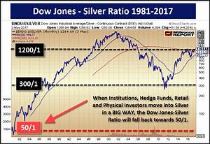 Silver Price Much Higher As Dow Jones Silver Ratio Falls