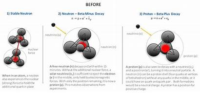 Weak Force Decay Forces Beta Atomic Particle
