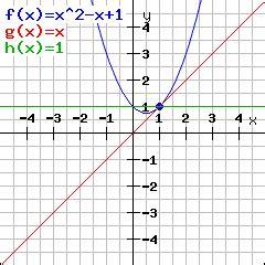 rechner zum berechnen der tangente  eine funktion