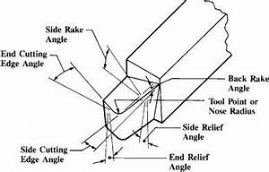 249 best metal lathe projects images on pinterest lathe With thread could you check this hss diagram