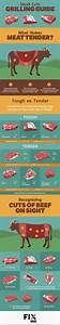 Steak Cuts Grilling Guide