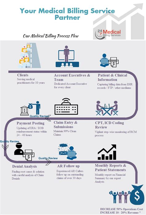 Healthcare Revenue Cycle Management (rcm Billing)  Top. How To Grow My Business Texas Revocable Trust. Create Ecommerce Website With Wordpress. Debit Card With No Monthly Fee. Rental Insurance Apartment The Voice Xfinity. Mba For Physicians Online All 3 Credit Report. American Pressure Cleaning Microsoft Sync Car. Accredited Online Christian Colleges. Irvine Village Flowers Signature Student Loan