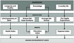 Human Development Index Measurement Diagram The Human