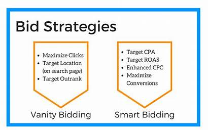 Bid Strategy Strategies Bids Types