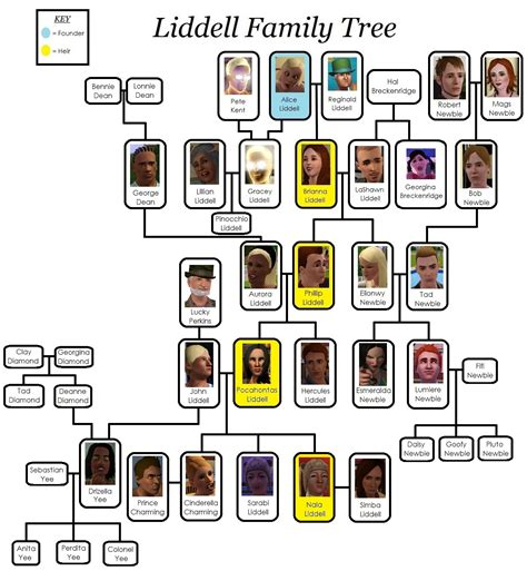 1000 Images About Family Tree On Family Trees 1000 Images About Family Tree On Family Trees